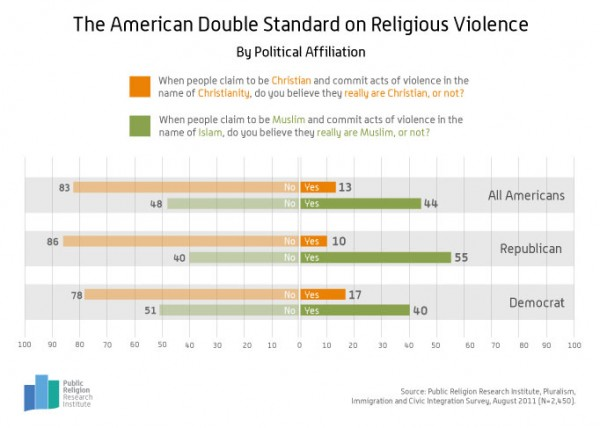 The American Double Standards On Religious Violence.